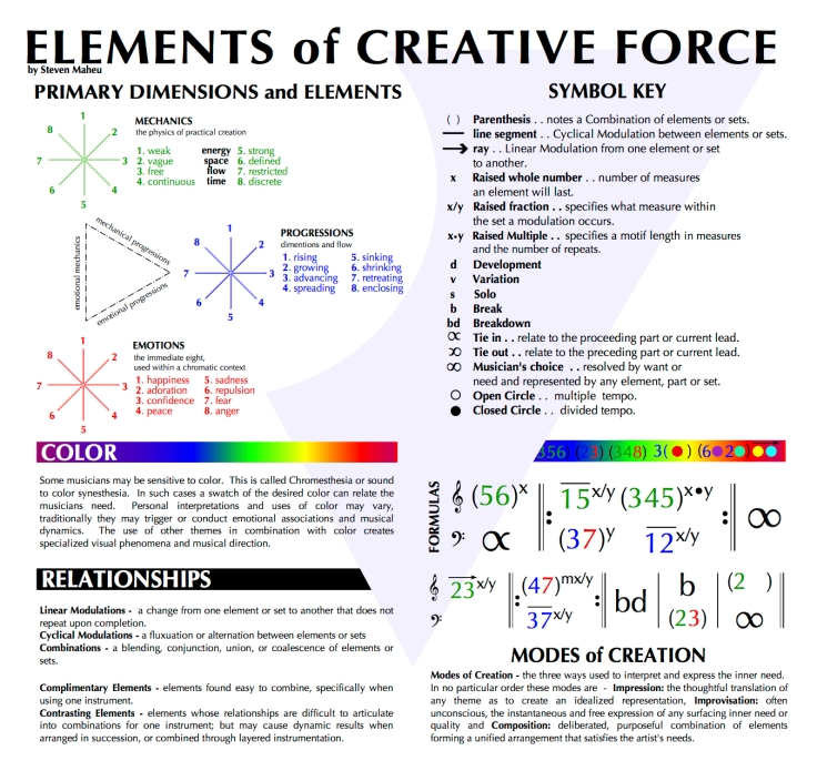 primary-elements-and-explanation