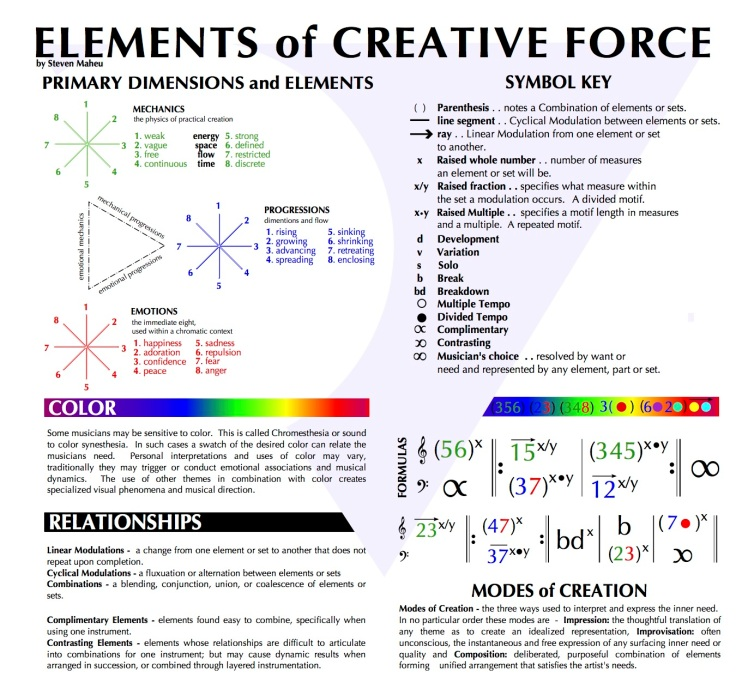 Primary Elements and explanation3